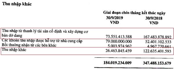 Doanh thu hoạt động tài chính của VNM trong 9 tháng đầu năm 2019. Nguồn: VNM