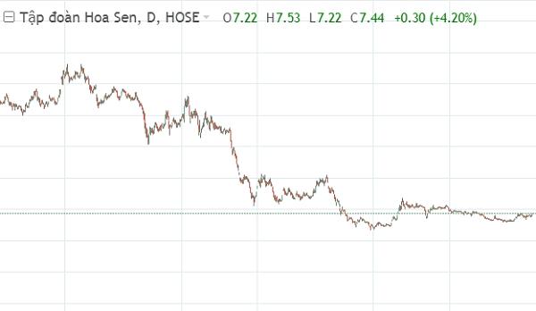 Diễn biến giá cổ phiếu HSG trong vòng 2 năm qua. Nguồn: VnDirect