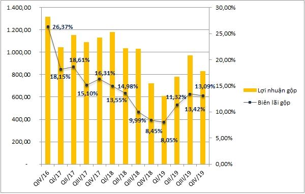 Biên lãi gộp của Hoa Sen biến động nhiều qua các thời kỳ (Tỷ đồng, %). Nguồn: NCĐT tổng hợp.