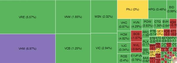 VHM tăng trần, nhiều cổ phiếu vốn hóa lớn tăng mạnh. Nguồn: VnDirect