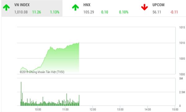 VN-Index tiệm cận vùng đỉnh tháng 03/2019. Nguồn: TVSI