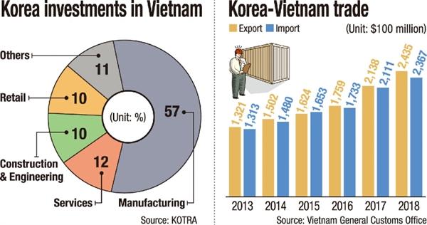 Quan hệ thương mại Việt Nam - Hàn Quốc.