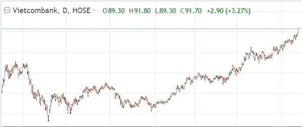 Cổ phiếu VCB chinh phục vùng đỉnh mới. Nguồn: VnDirect.