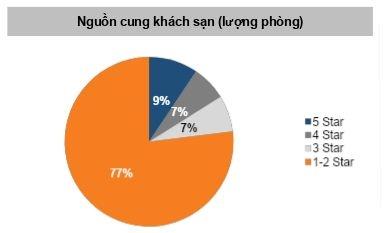 Nguồn cung khách sạn có thương hiệu hạn chế là cơ hội cho nhà đầu tư nước ngoài . Nguồn: Indochina Capital