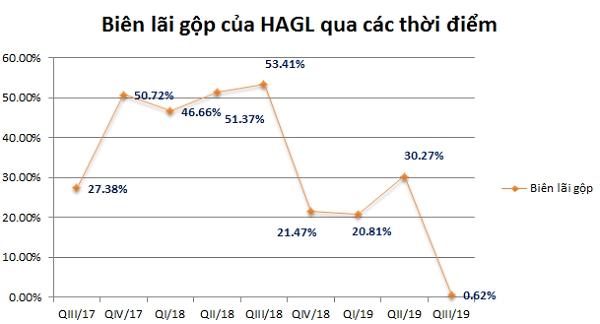 Biên lãi gộp của HAGL xuống mức thấp nhất trong vòng 2 năm qua. Nguồn: NCĐT tổng hợp.