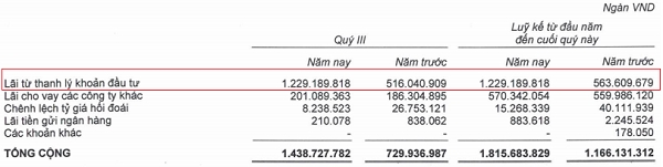 HAGL ghi nhận hơn 1.200 tỷ đồng lãi thanh lý khoản đầu tư. Nguồn: BCTC hợp nhất quý III/2019 của HAGL.