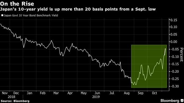 Lợi suất trái phiếu Nhật Bản tăng mạnh. Ảnh: Bloomberg