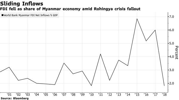 Vốn đầu tư nước ngoài giảm do thị phần của Myanmar trong bối cảnh khủng hoảng Rohingya.