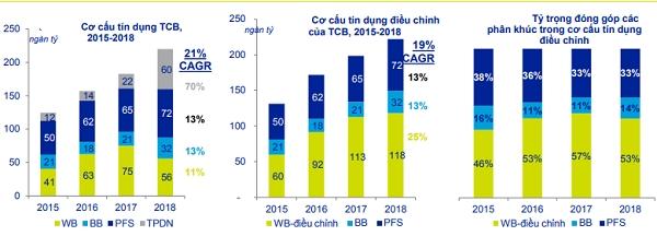Nguồn: ACBS