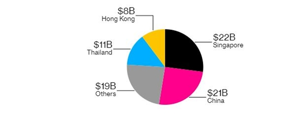 Trung Quốc và Hồng Kông cùng nhau chiếm tỷ trọng lớn nhất từ năm 1988