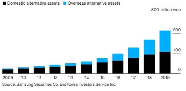 Đầu tư vào tài sản thay thế ở Hàn Quốc đang tăng nhanh trong năm 2019. Ảnh: Bloomberg