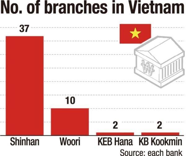 Shinhan Bank hiện là ngân hàng Hàn Quốc có nhiều chi nhánh nhất tại Việt Nam. Ảnh: The Korea Time