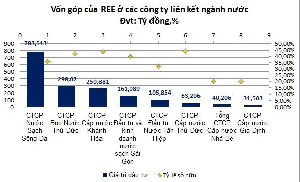REE đang đầu tư vào 8 công ty ngành nước. Nguồn: NCĐT tổng hợp.