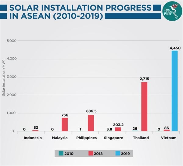Những dự án năng lượng mặt trời tại các quốc gia Asean từ 2010-2019