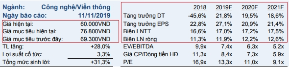 VCSC khuyến nghị mua cổ phiếu FPT với giá mục tiêu 76.800 đồng/cổ phiếu.