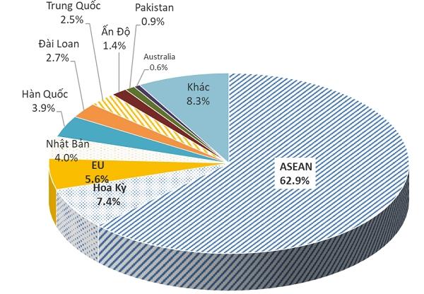 Top 10 quốc gia xuất khẩu thép của Việt Nam 8 tháng đầu năm 2019. Nguồn: Hiệp hội thép VSA.