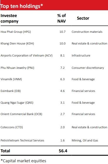 Top 10 cổ phiếu có tỷ trọng cao nhất trong danh mục của VOF. Nguồn: VOF.