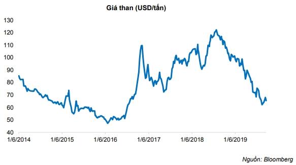 Giá than nhập khẩu có xu hướng giảm. Nguồn: BVSC.