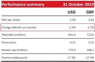 NAV/ccq của VOF tăng 2,2% trong tháng 10. Nguồn: VOF.