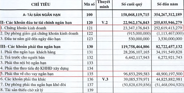 Cơ cấu tài sản ngắn hạn của PTC (VND). Nguồn: PTC.