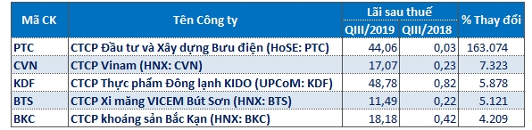 Top 5 doanh nghiệp tăng trưởng lãi mạnh nhất toàn thị trường. Nguồn: FiinPro.