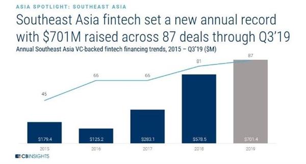 Fintech Đông Nam Á đã lập kỷ lục mới hàng năm với $ 701 được huy động qua 87 giao dịch cho đến quý 3 năm 19