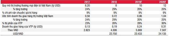 Những số liệu giả định của SSI Research về quy mô thị trường và các chỉ số liên quan.