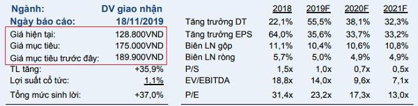 VCSC khuyến nghị mua cổ phiếu VTP.