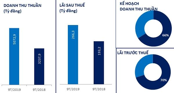 Kết quả kinh doanh tích cực trong 9 tháng đầu năm 2019 của VTP. Nguồn: NCĐT tổng hợp.