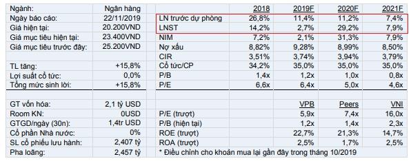 VCSC dự phóng các chỉ tiêu tài chính của VPBank.