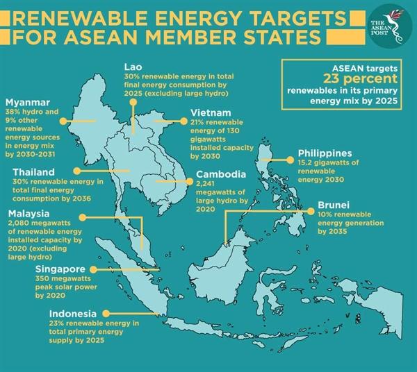Asean nhắm mục tiêu 23 phần trăm năng lượng tái tạo trong hỗn hợp năng lượng chính của nó vào năm 2025