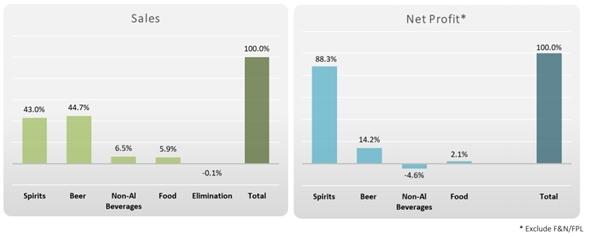 Doanh thu mảng bia đóng góp lớn nhất trong cơ cấu doanh thu của ThaiBev niên độ 10/2018-09/2019. Nguồn: ThaiBev.