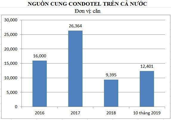 Nguồn cung condotel giai đoạn 2016 - 2019. Ảnh: NCĐT tổng hợp