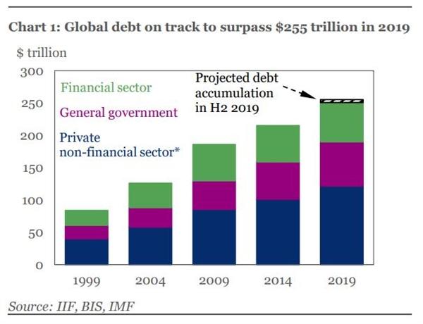 Tổng nợ toàn cầu qua các năm. Ảnh: Reuters