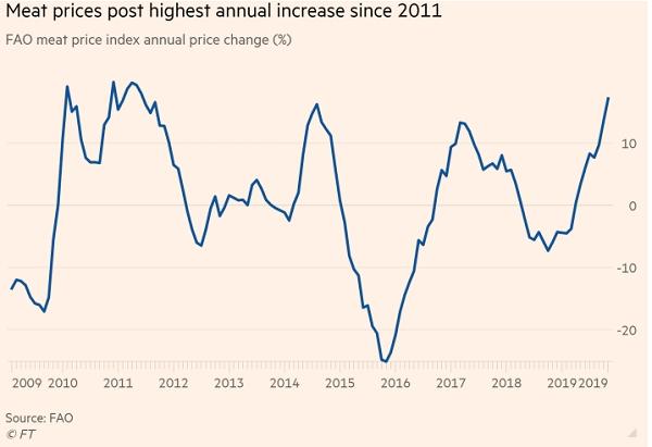 Giá thịt đạt mức cao nhất kể từ năm 2011.