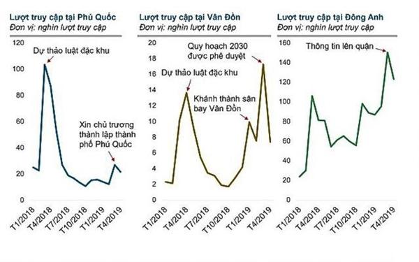 Sự quan tâm của các nhà đầu tư tăng mạnh khi có thông tin quy hoạch. Ảnh: batdongsan.com.vn