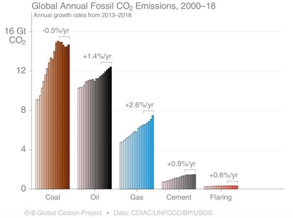 Khí thải từ than đạt đến cấp độ cao nhất vào năm 2012 và đang giảm dần.