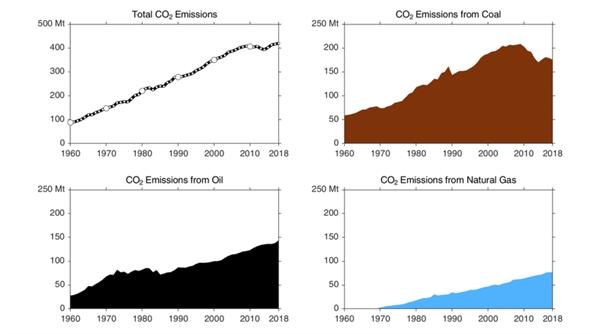 Khí thải CO₂ từ nhiên liệu hóa thạch ở Úc (tính bằng triệu tấn).Data Source: UNFCCC, CDIAC, BP, USGS