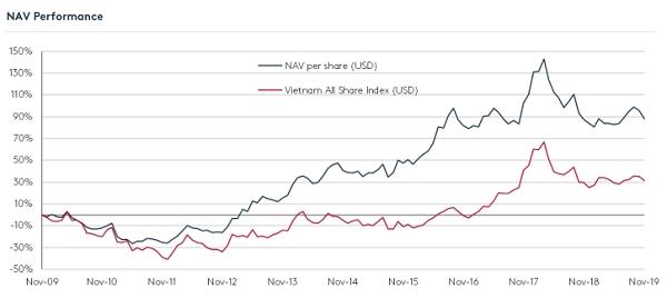Diễn biến của thị trường chứng khoán Việt Nam và giá trị tài sản của quỹ. Nguồn: Vietnam Holding.