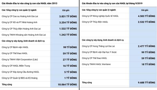 Các khoản đầu tư của HAGL vào năm 2013 và thời điểm 09/2019. Nguồn: Zing.