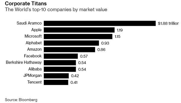 10 công ty hàng đầu thế giới tính theo giá trị thị trường. Nguồn: Bloomberg.