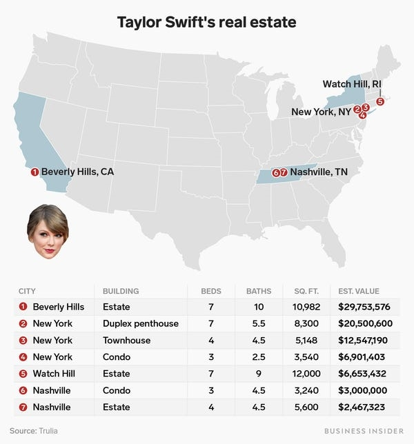 Bộ sưu tập bất động sản đồ sộ của Taylor Swift