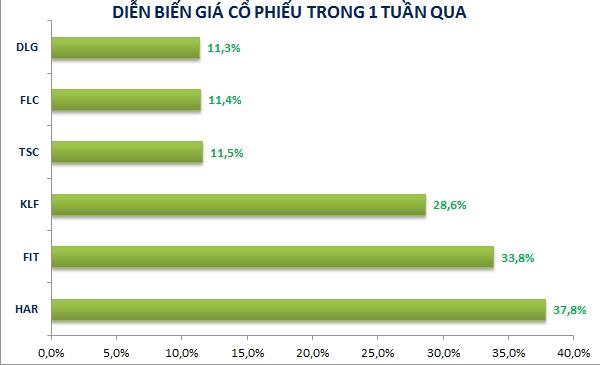 Nhiều cổ phiếu penny tăng mạnh trong tuần qua. Nguồn: NCĐT tổng hợp.