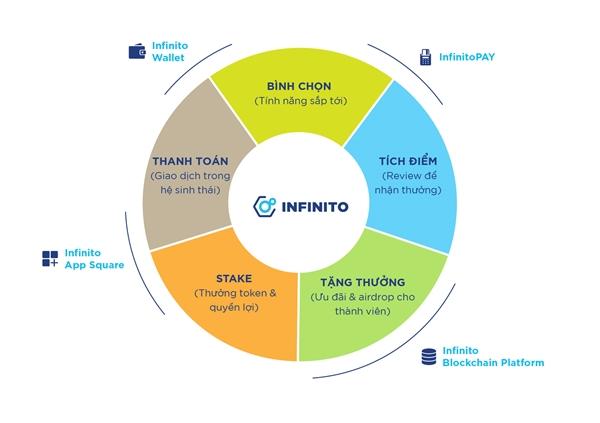 Stake INFT - Lợi ích tài chính và quyền lợi dành cho thành viên.