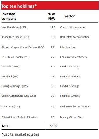 Top 10 cổ phiếu trong danh mục của VOF.