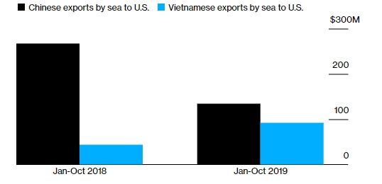 Thị phần đèn Giáng sinh của Việt Nam tại Mỹ đang tăng dần. Ảnh: Bloomberg