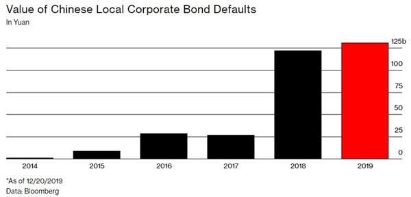 Giá trị các khoản trái phiếu nội địa Trung Quốc bị vỡ nợ