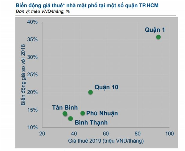 Giá thuê nhà mặt phố tăng mạnh tại một số quận TPHCM. Ảnh: batdongsan.com.vn