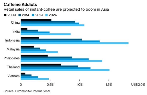 Ngành bán lẻ cà phê hòa tan được dự báo sẽ bùng nổ ở Châu Á thời gian tới