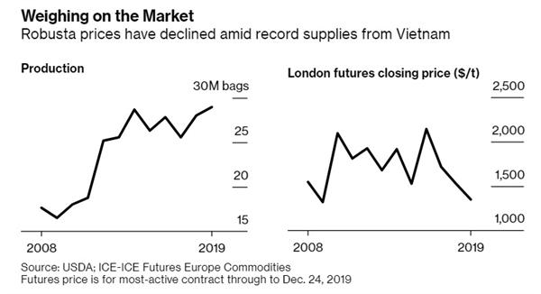 Sản lượng cà phê VIệt Nam tăng trong khi giá các hợp đồng tương lai cà phê tại London sụt giảm trong giai đoạn 2008-2019